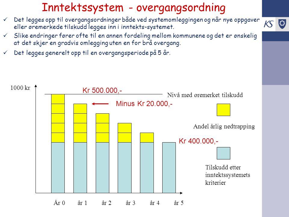 Inntektssystem - overgangsordning