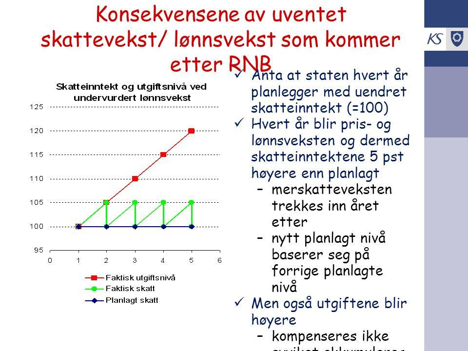 Konsekvensene av uventet skattevekst/ lønnsvekst som kommer etter RNB