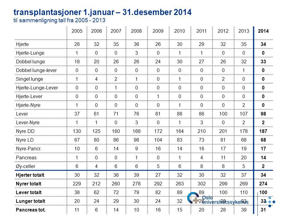 transplantasjoner 1.januar – 31.desember 2014