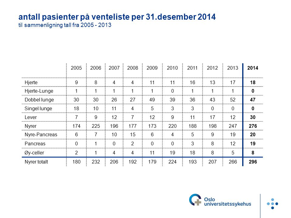 antall pasienter på venteliste per 31.desember 2014