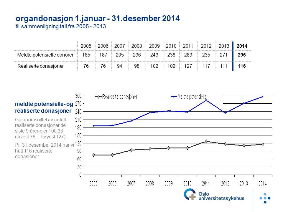 organdonasjon 1.januar - 31.desember 2014