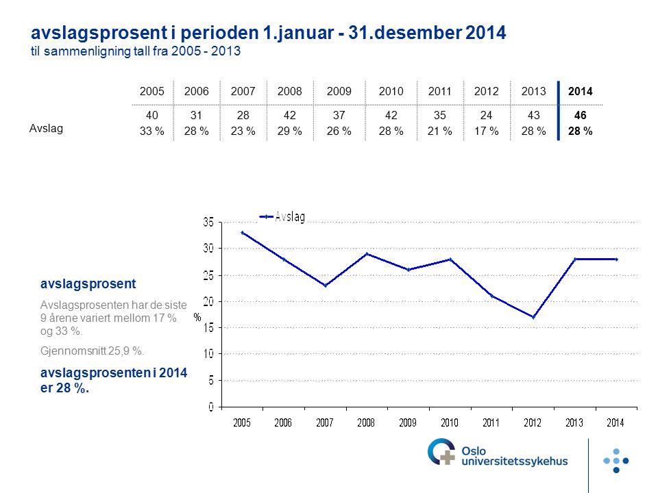 avslagsprosent i perioden 1.januar - 31.desember 2014