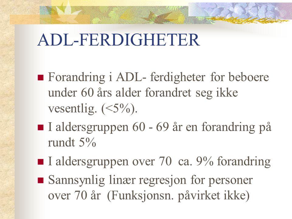 ADL-FERDIGHETER Forandring i ADL- ferdigheter for beboere under 60 års alder forandret seg ikke vesentlig. (<5%).