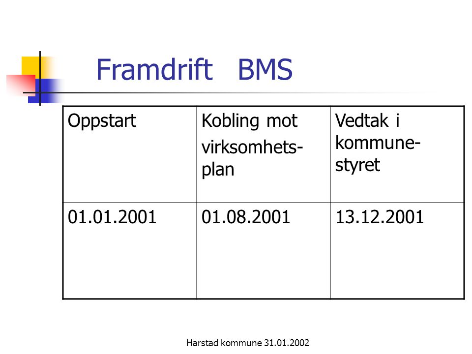 Framdrift BMS Oppstart Kobling mot virksomhets-plan