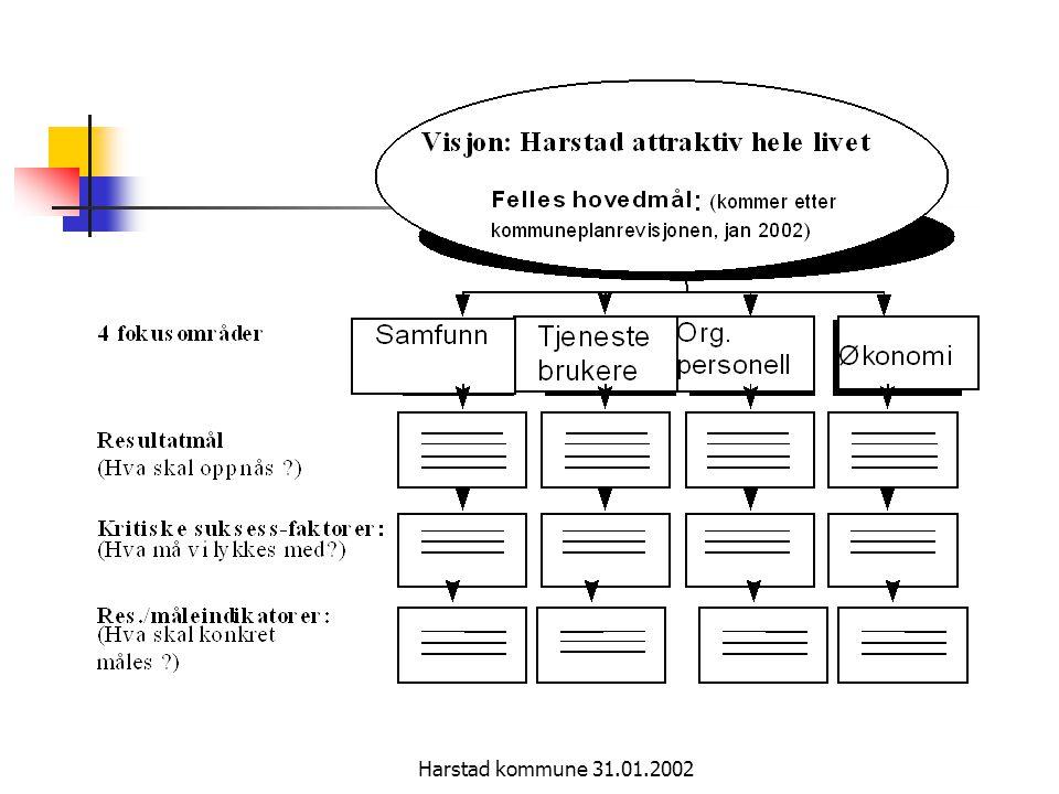 Harstad kommune 31.01.2002