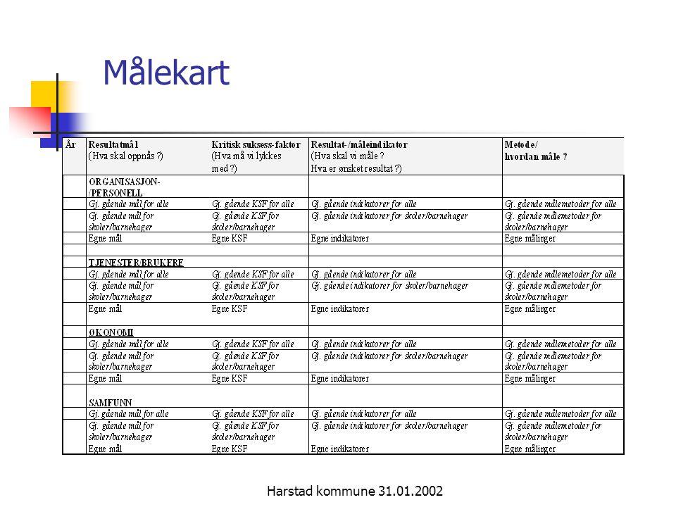 Målekart Harstad kommune 31.01.2002