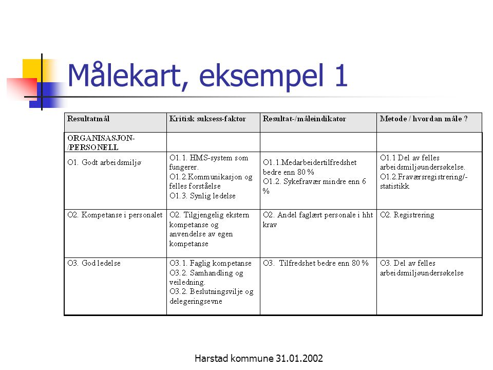 Målekart, eksempel 1 Harstad kommune 31.01.2002