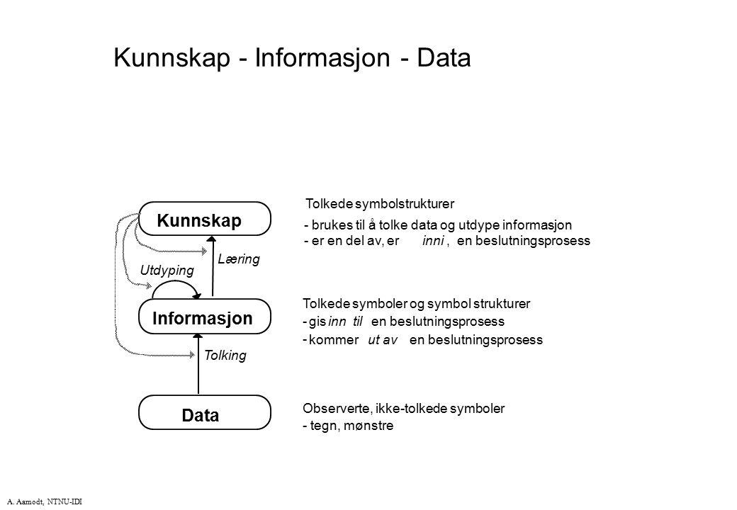 Kunnskap - Informasjon - Data