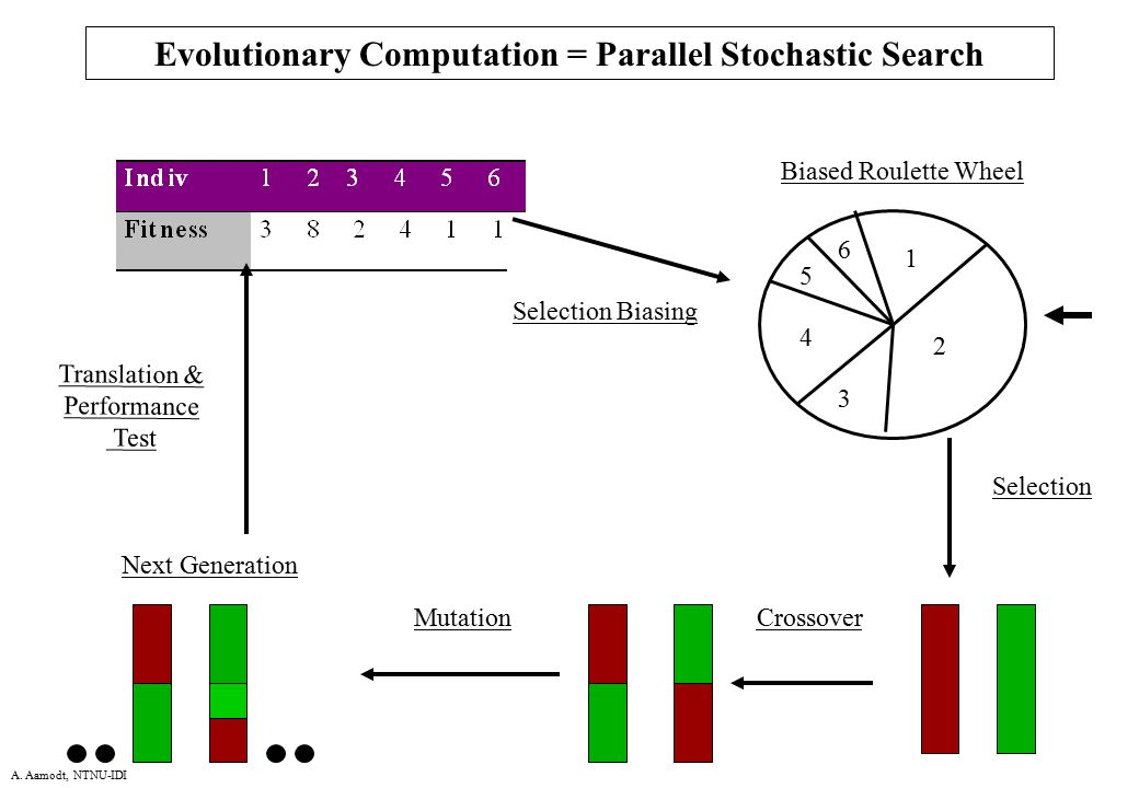 Evolutionary Computation = Parallel Stochastic Search