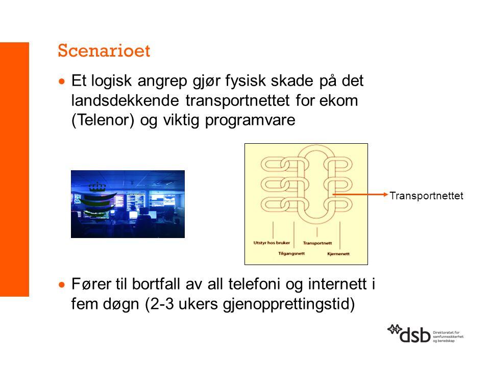 Scenarioet Et logisk angrep gjør fysisk skade på det landsdekkende transportnettet for ekom (Telenor) og viktig programvare.