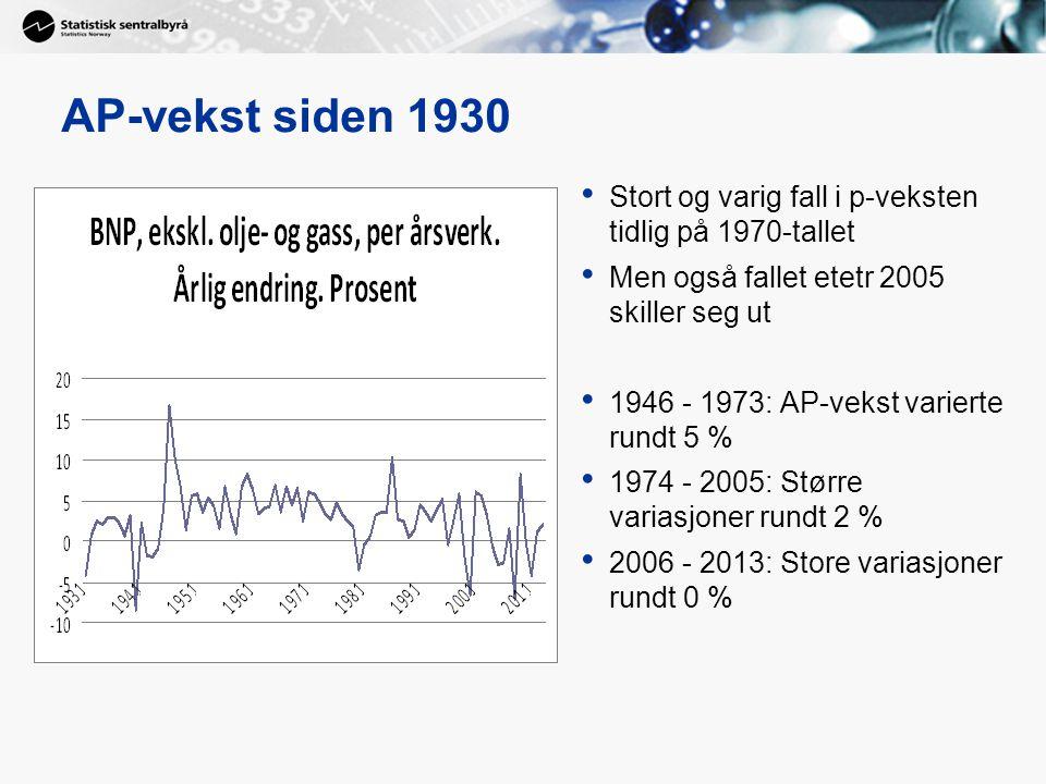 AP-vekst siden 1930 Stort og varig fall i p-veksten tidlig på 1970-tallet. Men også fallet etetr 2005 skiller seg ut.