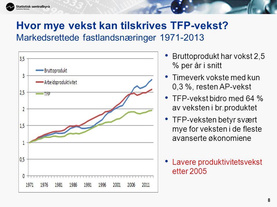Hvor mye vekst kan tilskrives TFP-vekst