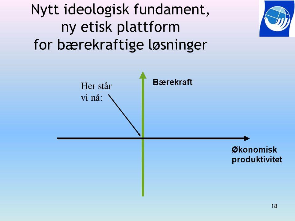 Nytt ideologisk fundament, ny etisk plattform for bærekraftige løsninger