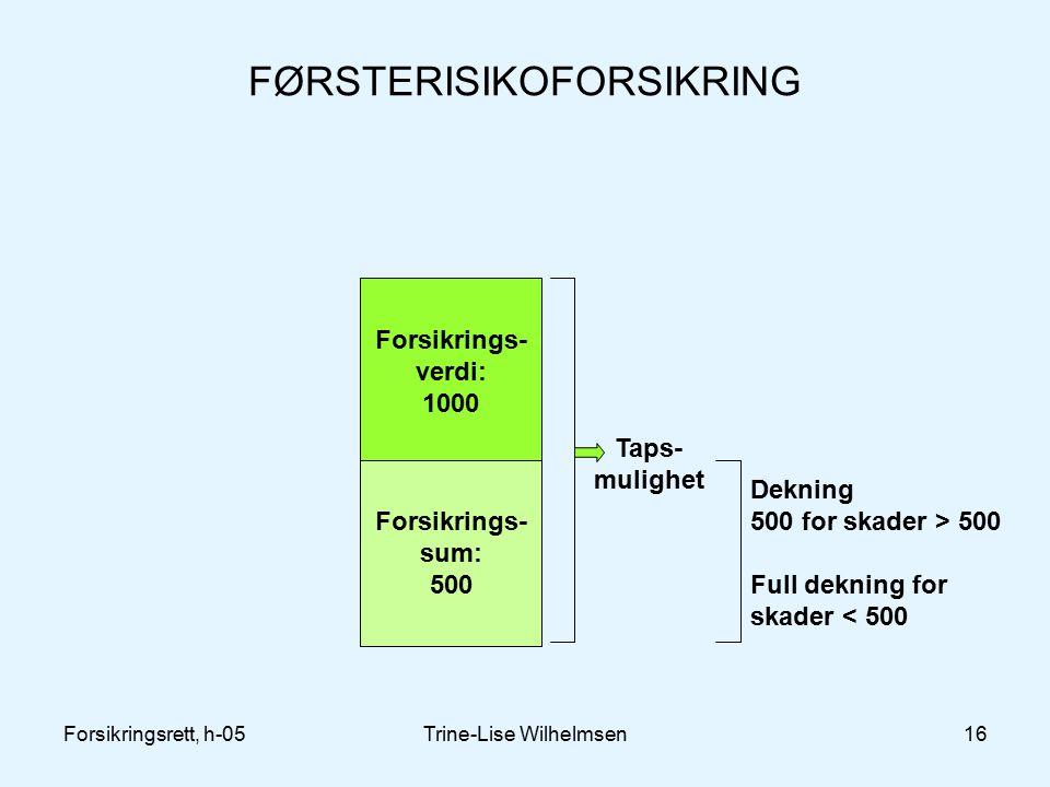 FØRSTERISIKOFORSIKRING