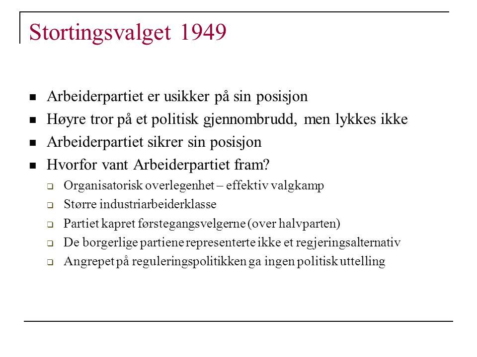 Stortingsvalget 1949 Arbeiderpartiet er usikker på sin posisjon