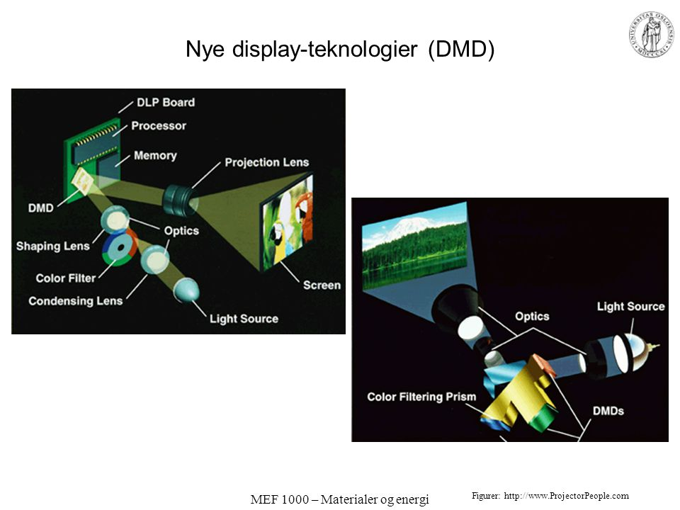 Nye display-teknologier (DMD)