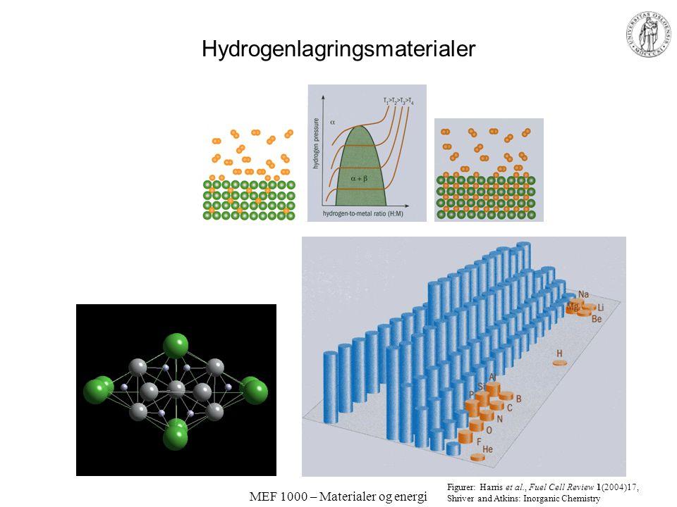 Hydrogenlagringsmaterialer