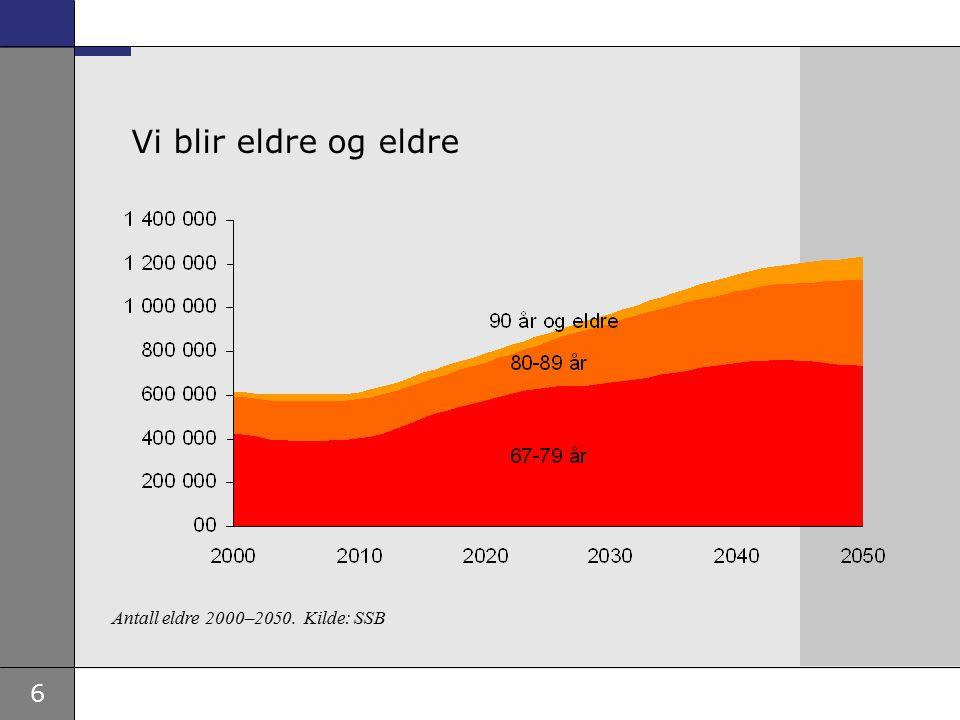 Vi blir eldre og eldre Antall eldre 2000–2050. Kilde: SSB