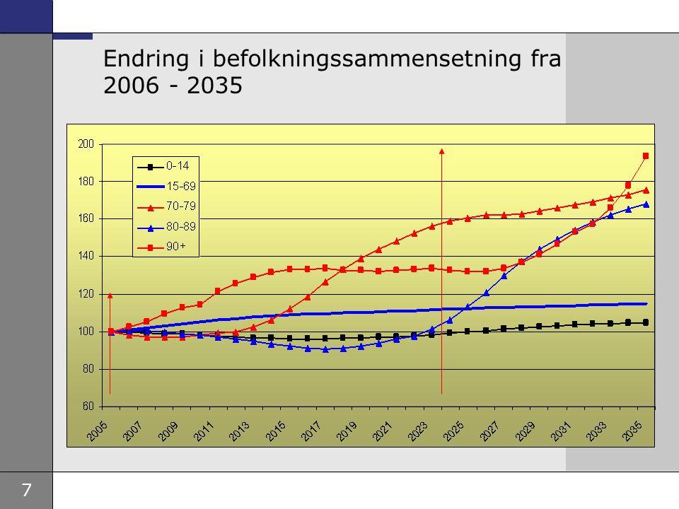 Endring i befolkningssammensetning fra 2006 - 2035