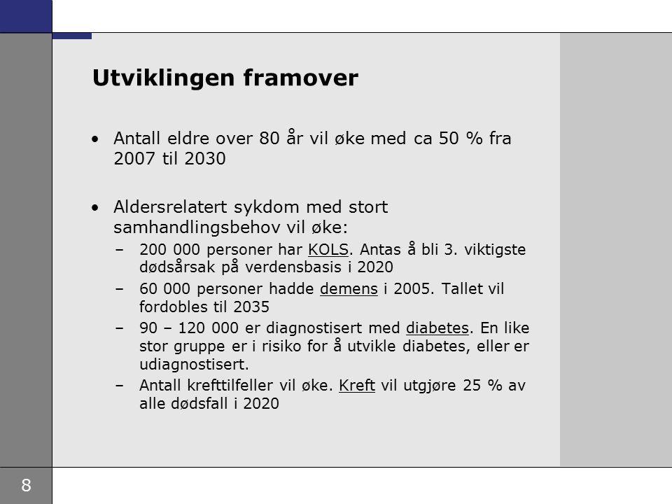 Utviklingen framover Antall eldre over 80 år vil øke med ca 50 % fra 2007 til 2030. Aldersrelatert sykdom med stort samhandlingsbehov vil øke: