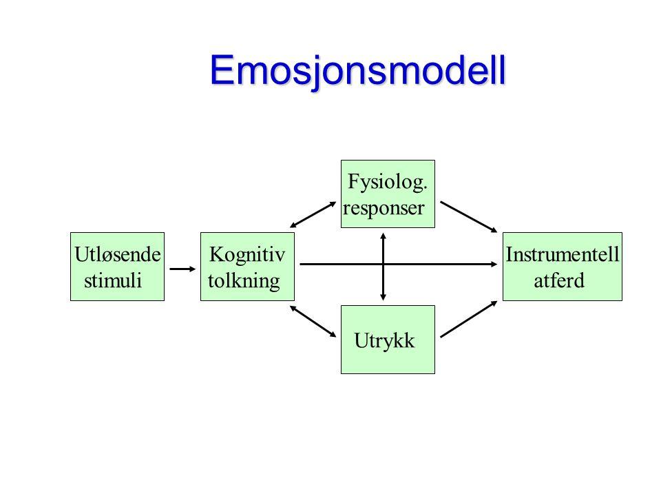 Emosjonsmodell Fysiolog. responser Utløsende stimuli Kognitiv tolkning
