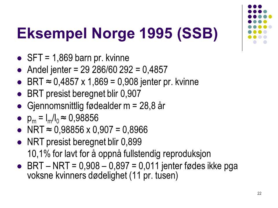 Eksempel Norge 1995 (SSB) SFT = 1,869 barn pr. kvinne