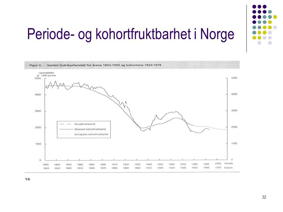 Periode- og kohortfruktbarhet i Norge