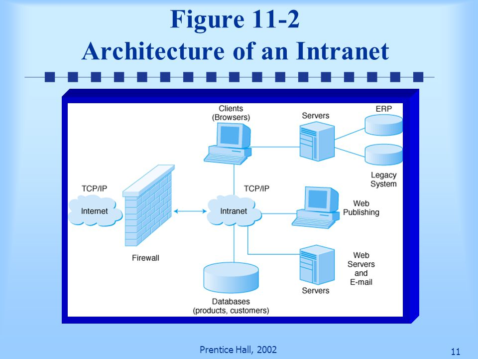 Figure 11-2 Architecture of an Intranet