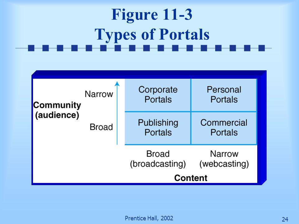 Figure 11-3 Types of Portals