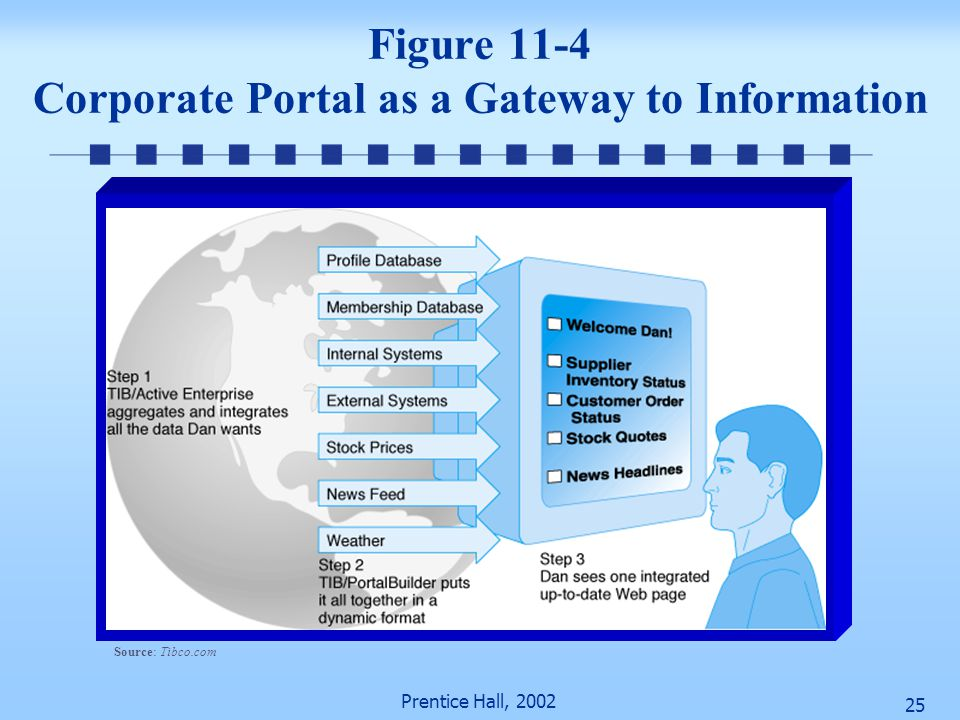 Figure 11-4 Corporate Portal as a Gateway to Information