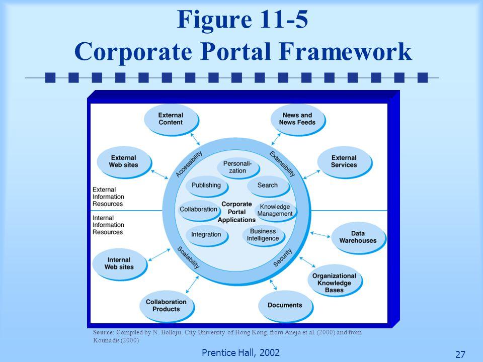 Figure 11-5 Corporate Portal Framework