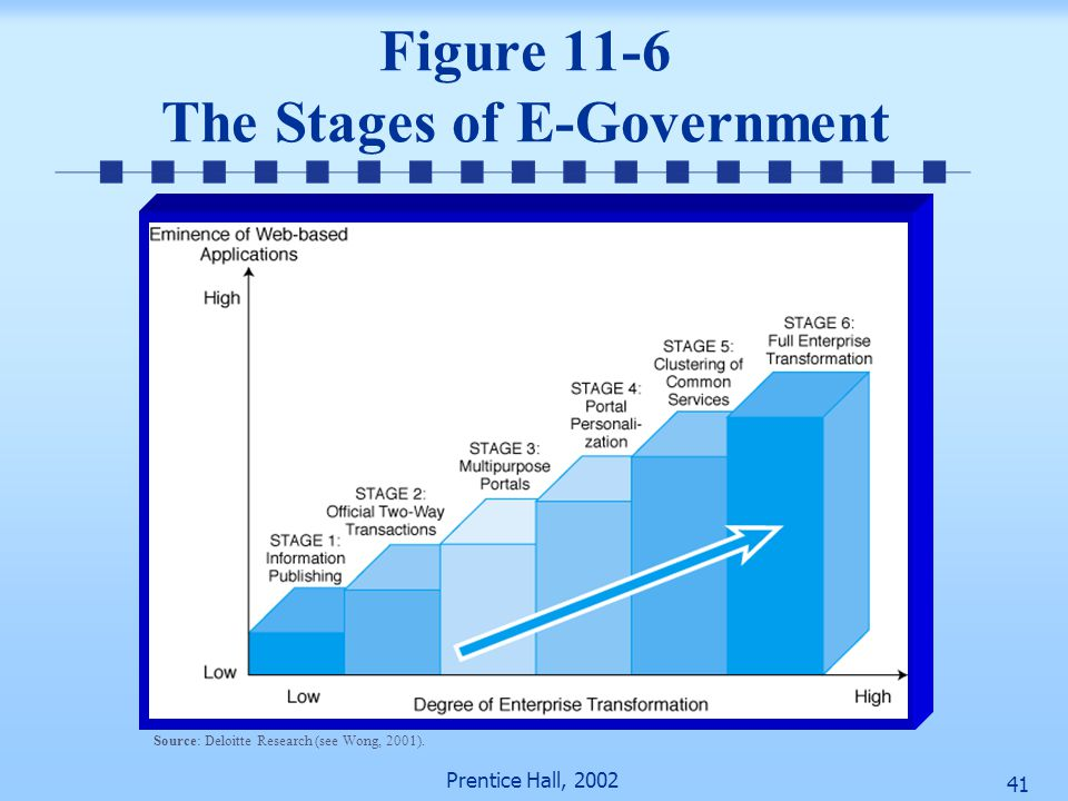 Figure 11-6 The Stages of E-Government