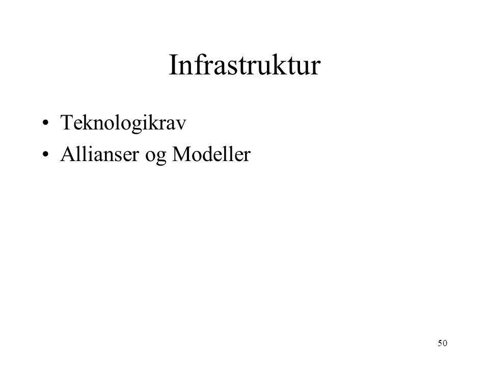Infrastruktur Teknologikrav Allianser og Modeller