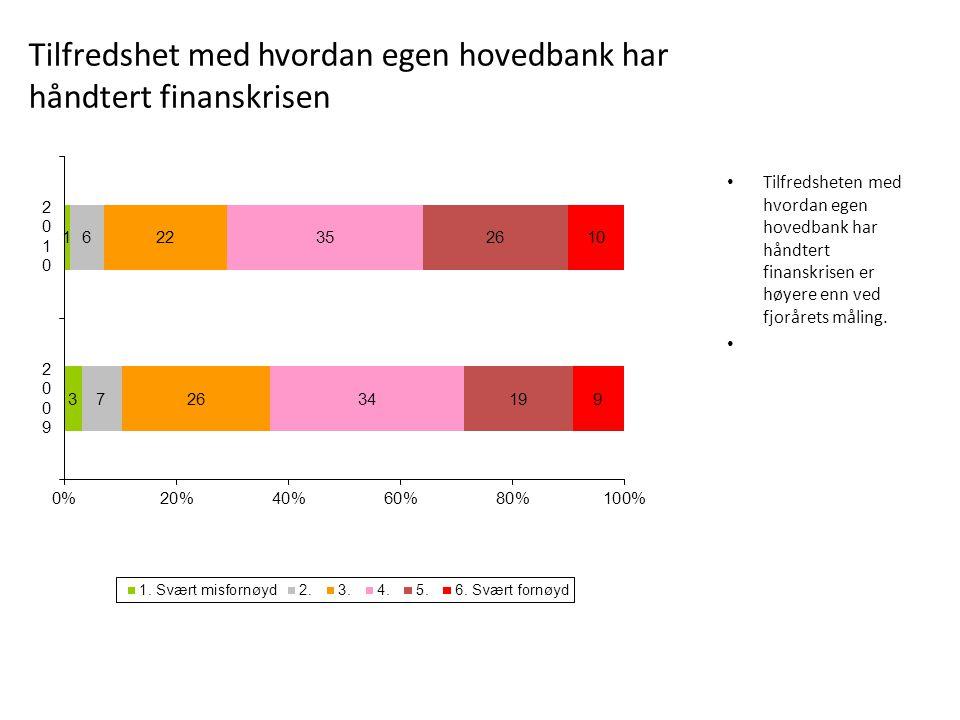 Tilfredshet med hvordan egen hovedbank har håndtert finanskrisen