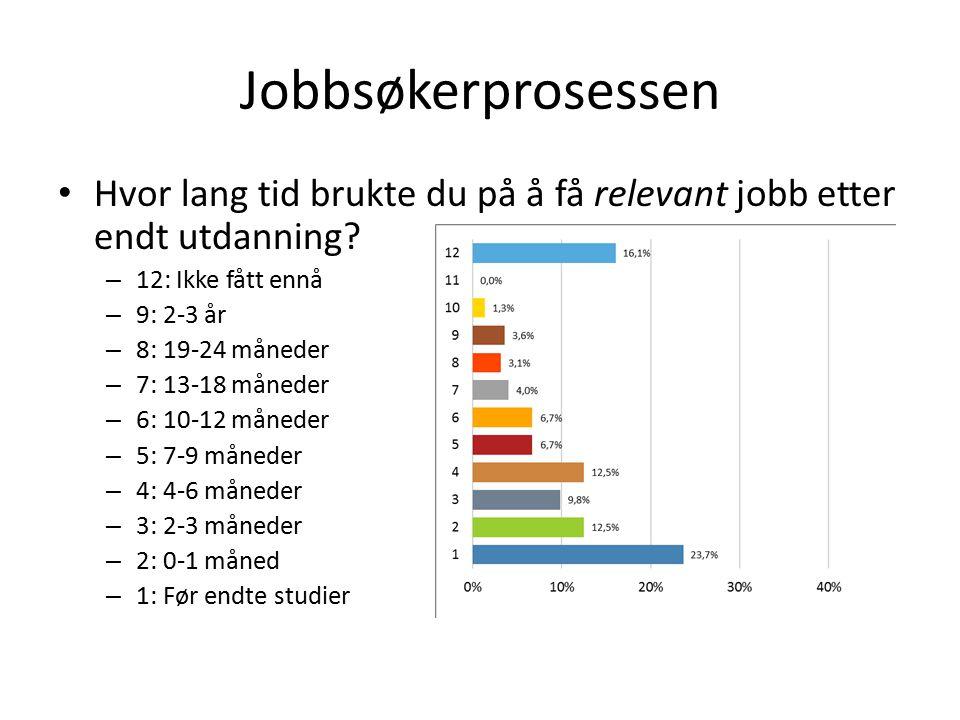 Jobbsøkerprosessen Hvor lang tid brukte du på å få relevant jobb etter endt utdanning 12: Ikke fått ennå.