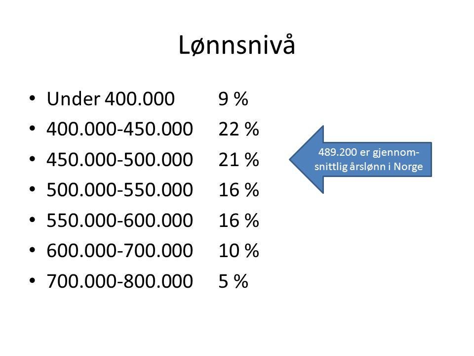 489.200 er gjennom-snittlig årslønn i Norge