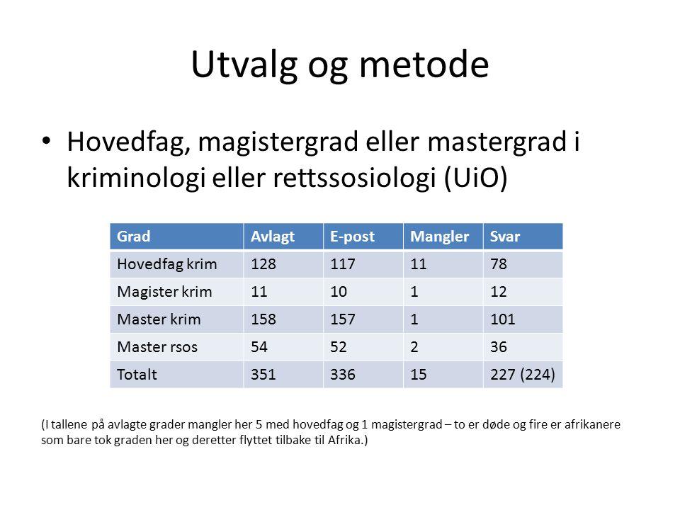Utvalg og metode Hovedfag, magistergrad eller mastergrad i kriminologi eller rettssosiologi (UiO)
