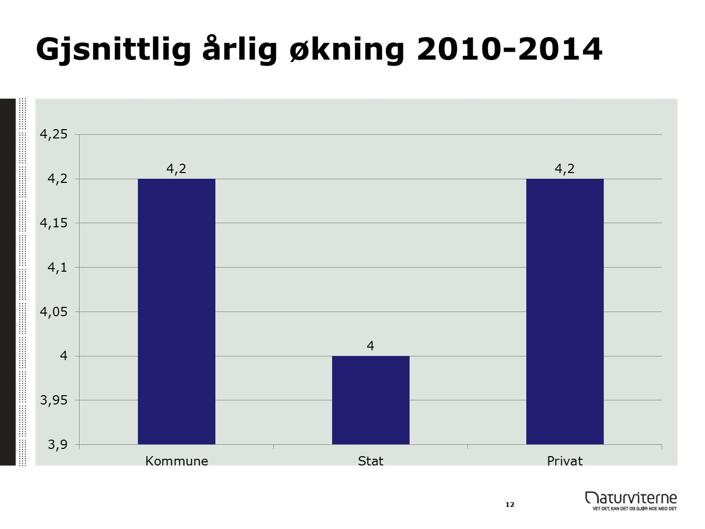 Gjsnittlig årlig økning 2010-2014