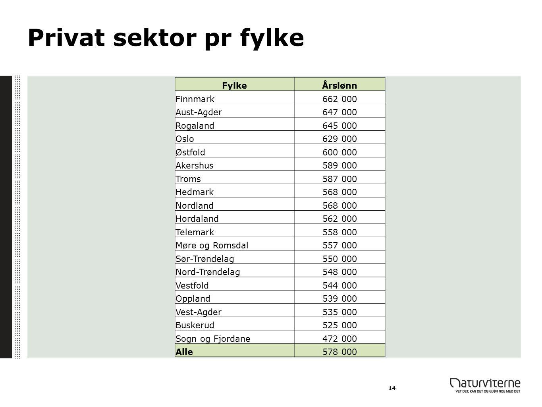Privat sektor pr fylke Fylke Årslønn Finnmark 662 000 Aust-Agder
