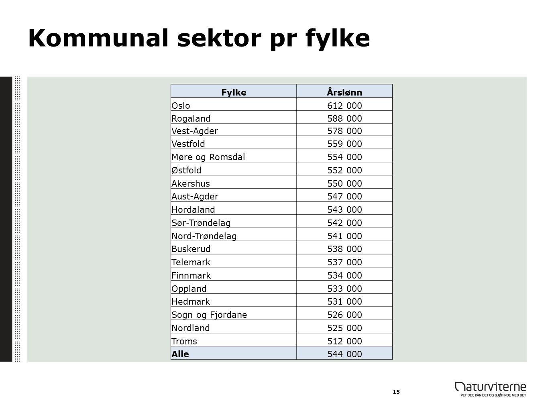 Kommunal sektor pr fylke
