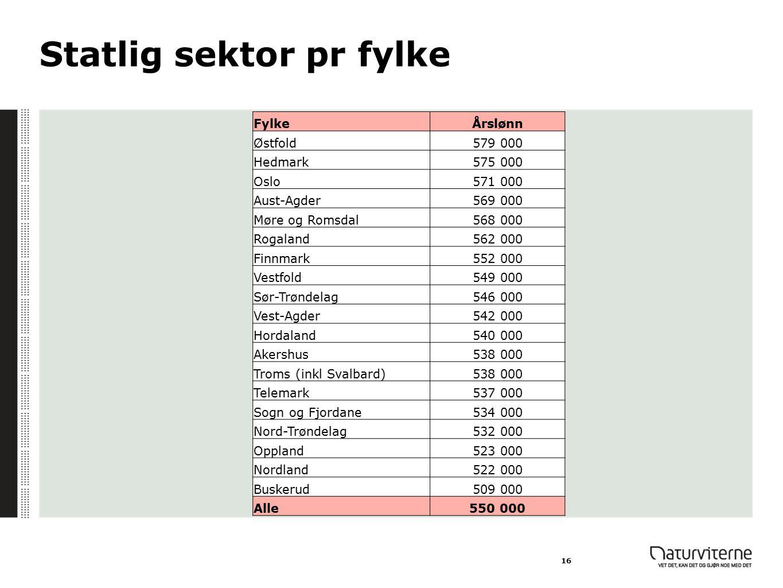 Statlig sektor pr fylke
