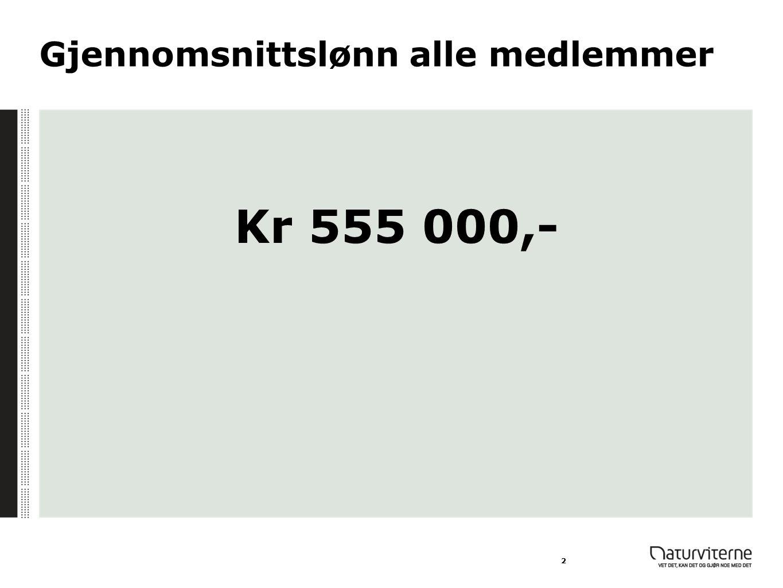 Gjennomsnittslønn alle medlemmer