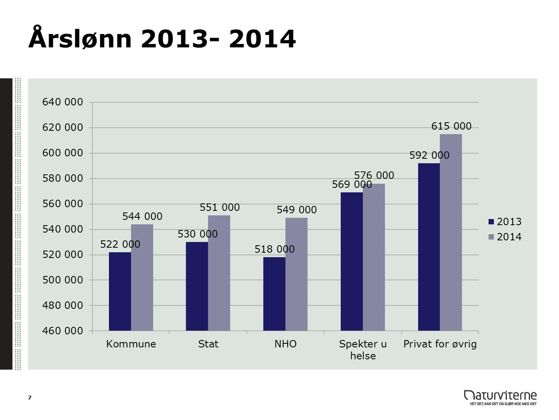 Årslønn 2013- 2014