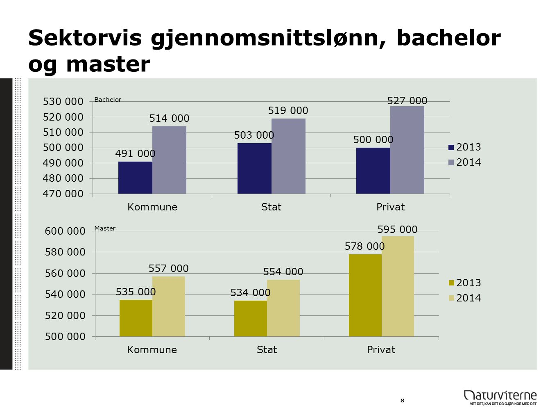 Sektorvis gjennomsnittslønn, bachelor og master