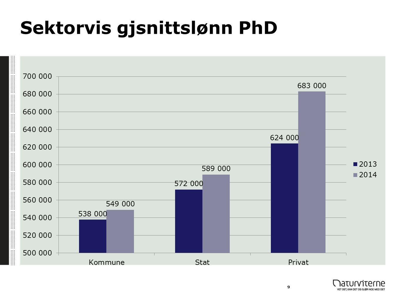 Sektorvis gjsnittslønn PhD
