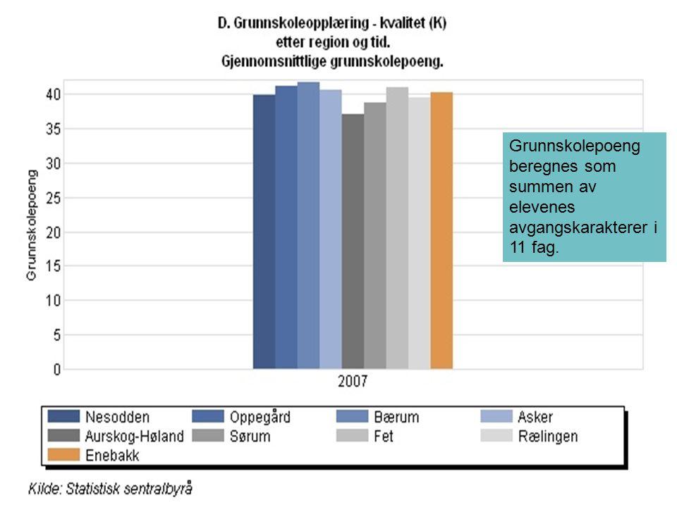 Grunnskolepoeng beregnes som summen av elevenes avgangskarakterer i 11 fag.