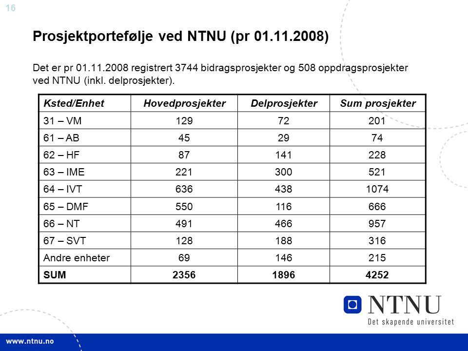 Prosjektportefølje ved NTNU (pr 01. 11. 2008) Det er pr 01. 11