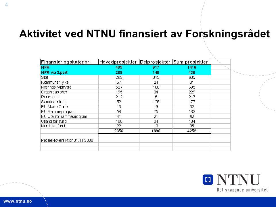 Aktivitet ved NTNU finansiert av Forskningsrådet