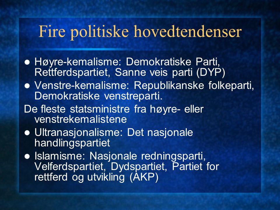Fire politiske hovedtendenser