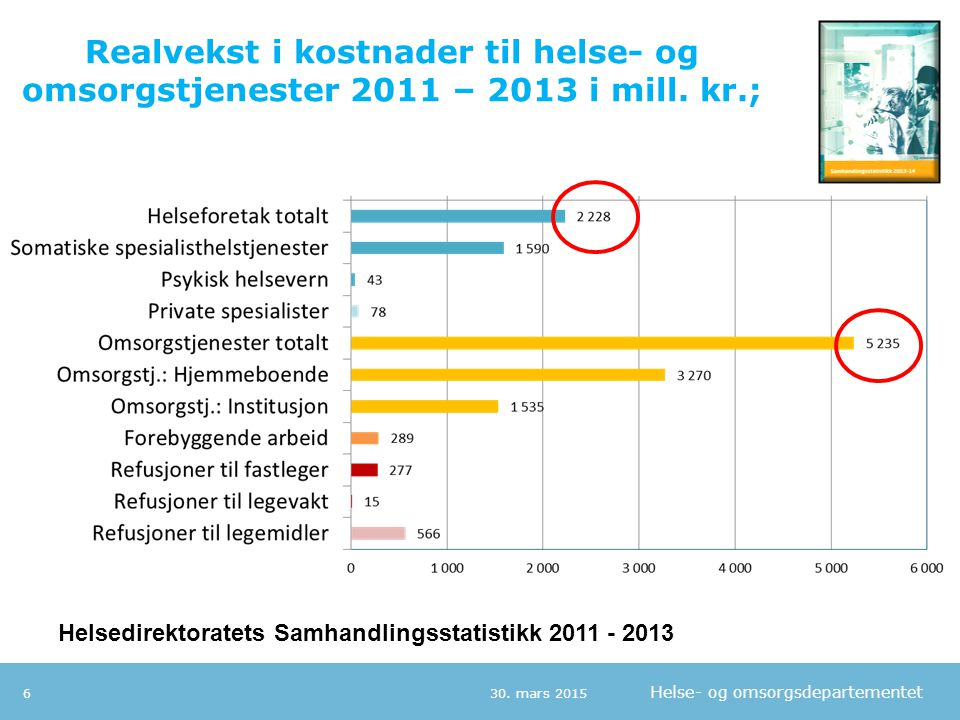 Realvekst i kostnader til helse- og omsorgstjenester 2011 – 2013 i mill. kr.;